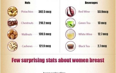 Foods that increase breast size naturally