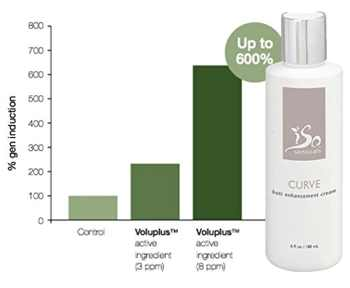 IsoSensual Curve Cream Reviews
